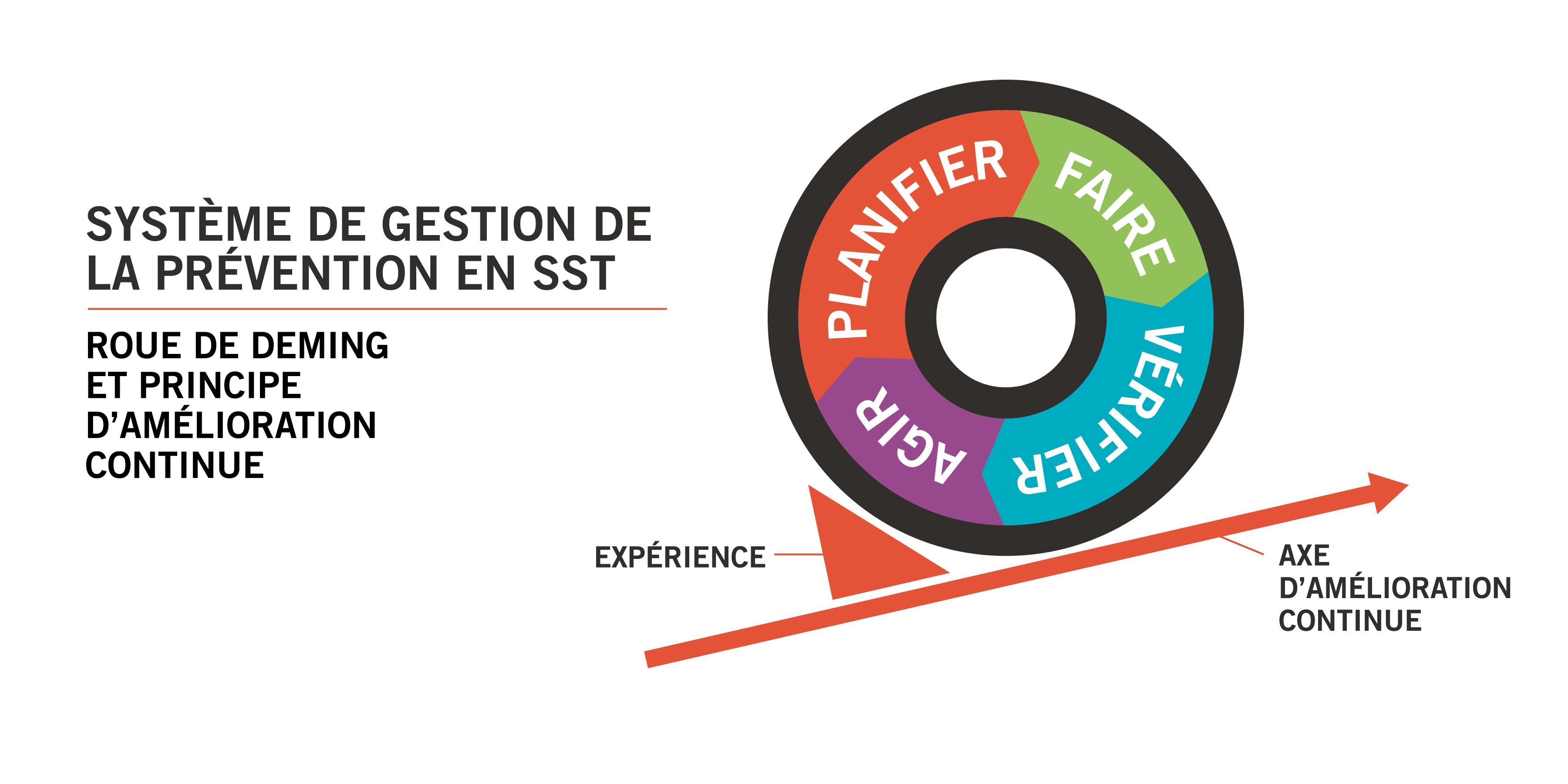 Trousse de gestion en prévention de la SST